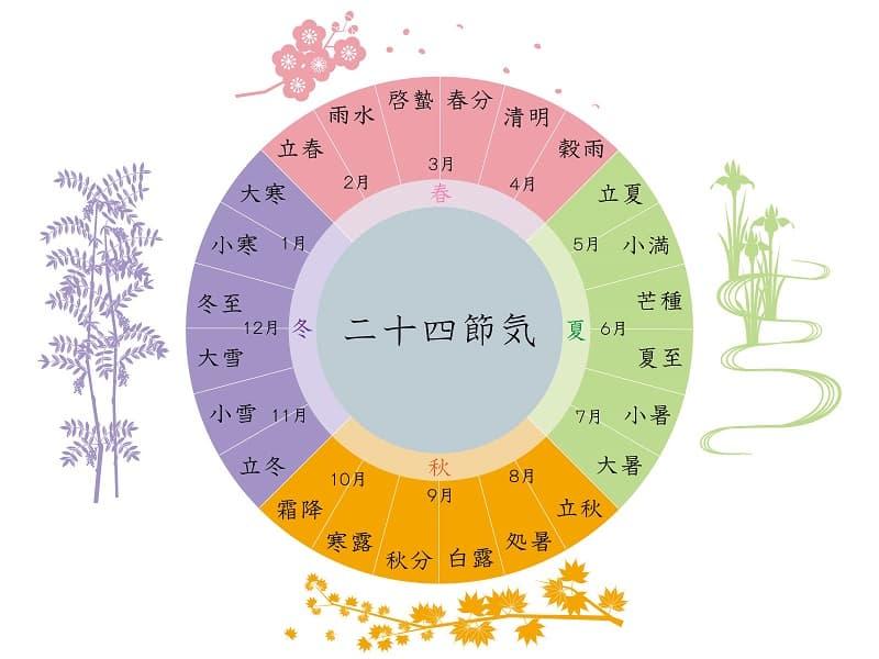 二十四節気の順番とそれぞれの意味